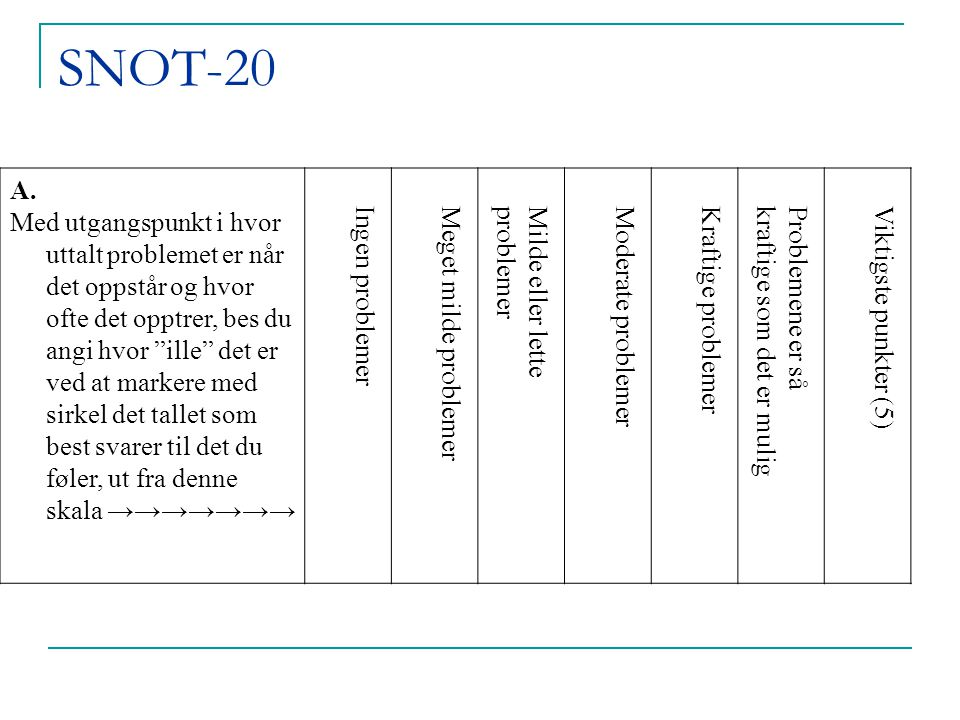 SNOT 20 spørsmål 100 pasienter, 100 kontroller