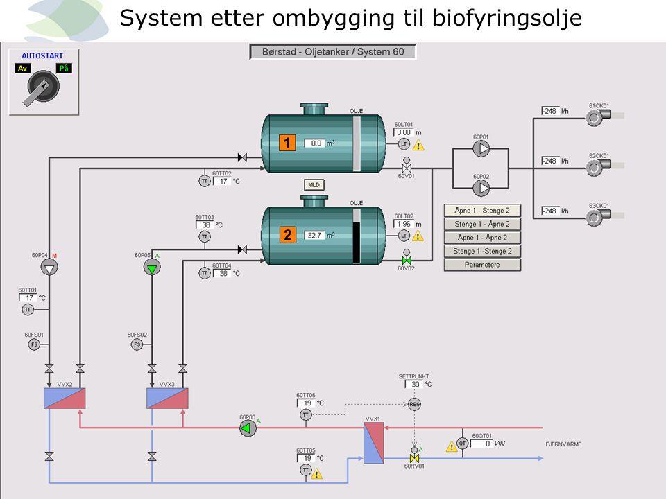 System etter ombygging til biofyringsolje