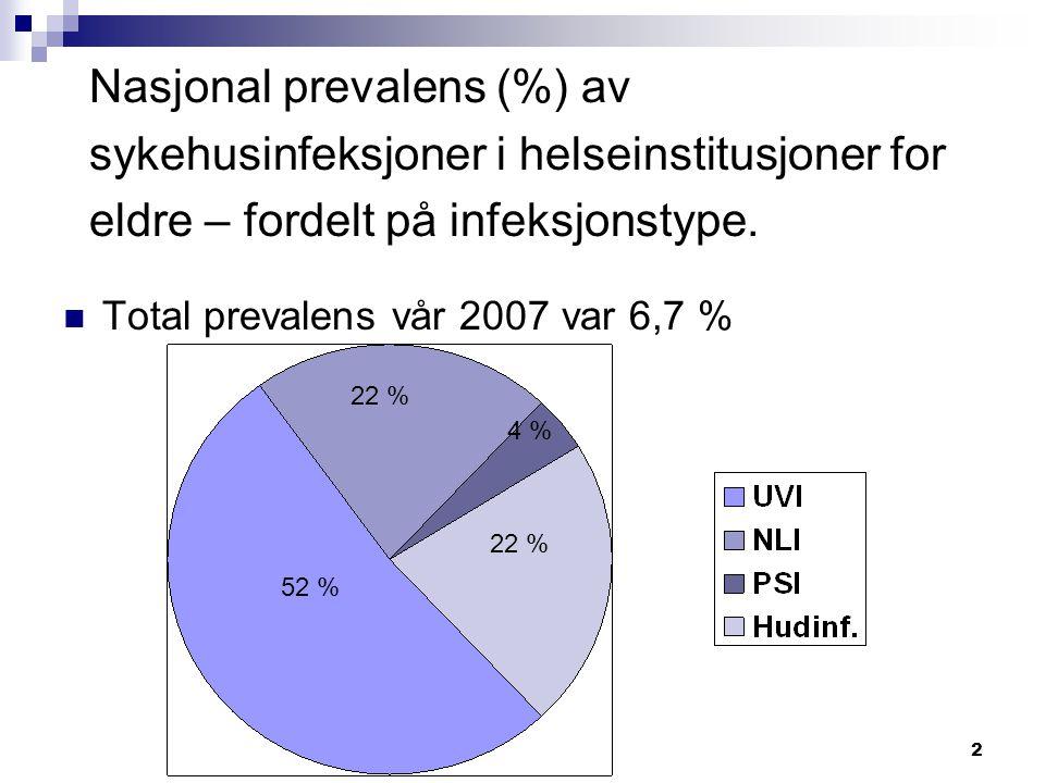 Nasjonal prevalens (%) av sykehusinfeksjoner i helseinstitusjoner for eldre – fordelt på infeksjonstype.