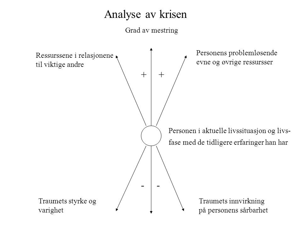 Analyse av krisen + + - - Grad av mestring Personens problemløsende