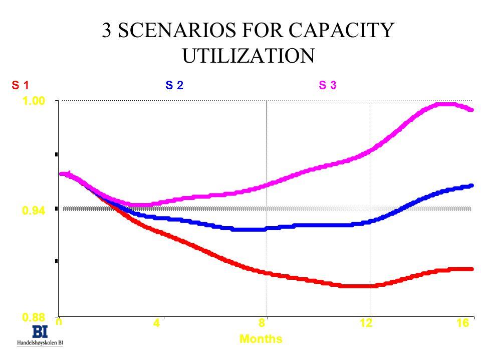 3 SCENARIOS FOR CAPACITY UTILIZATION