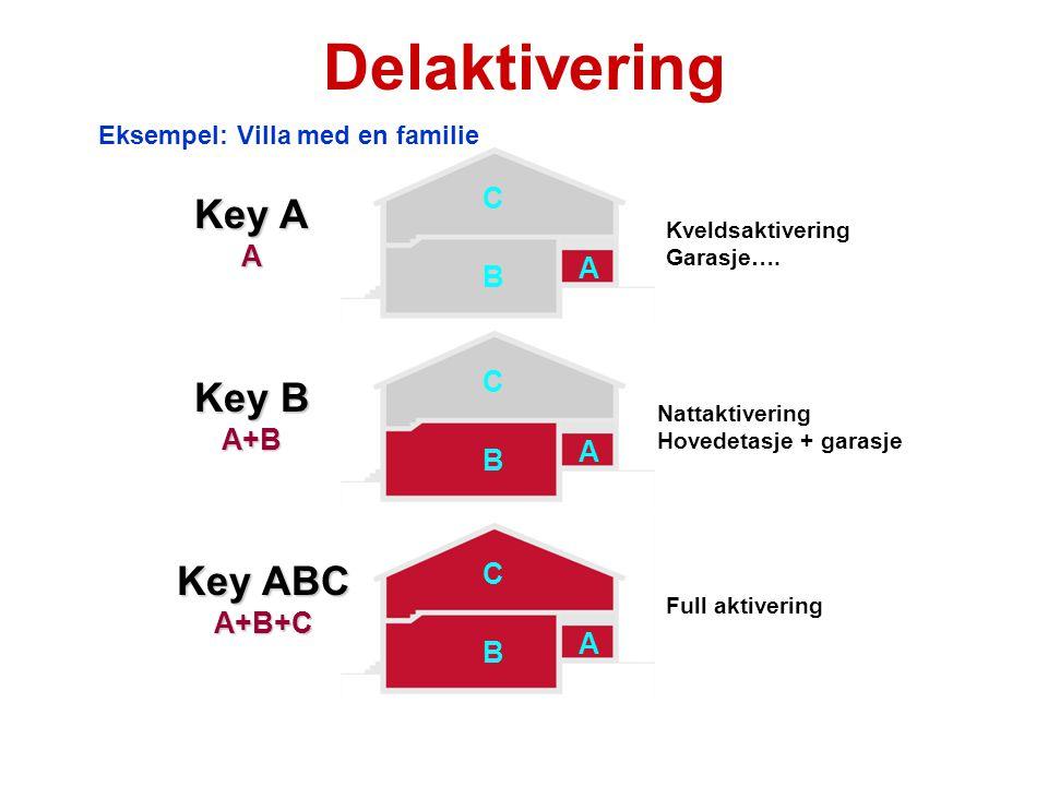 Delaktivering Key A Key B Key ABC C A A B C A+B A B C A+B+C A B
