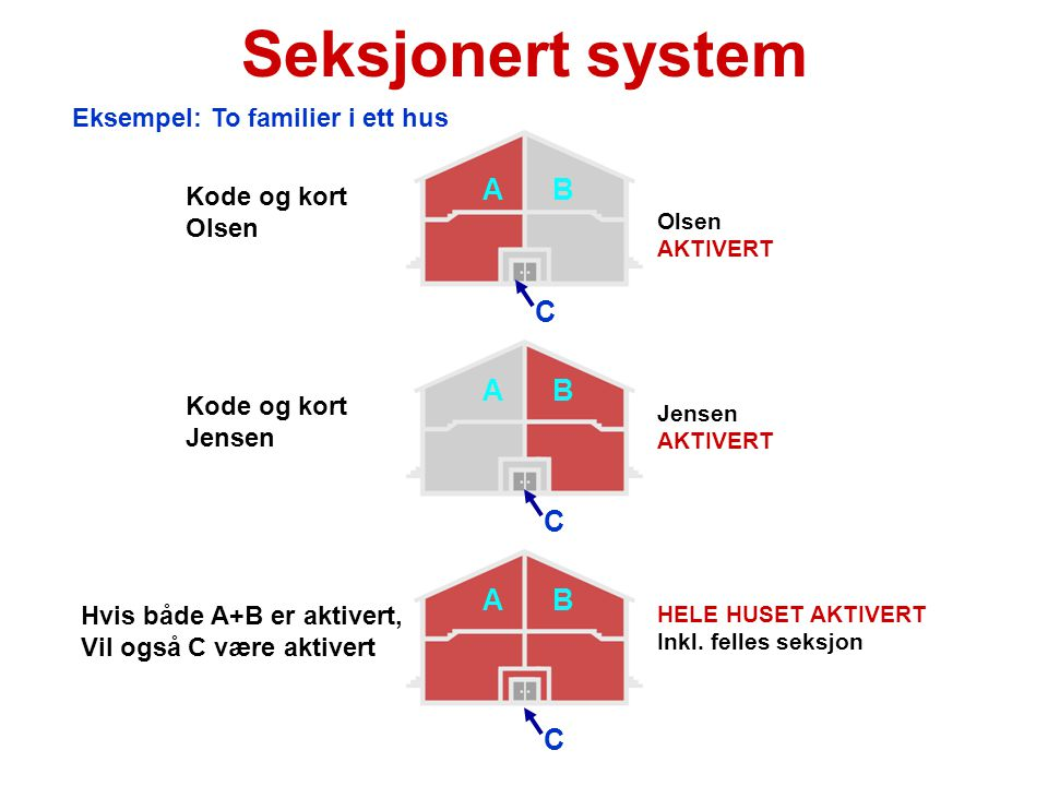 Seksjonert system A B C A B C A B C Eksempel: To familier i ett hus