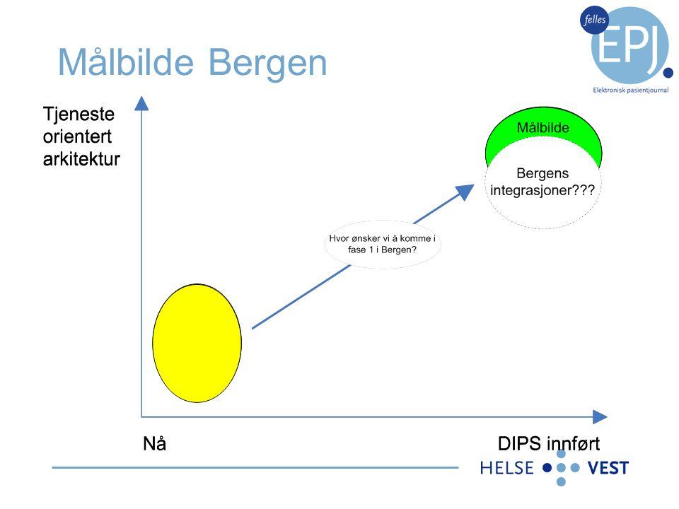 Målbilde Bergen