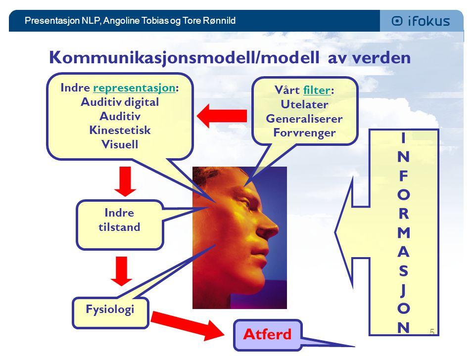 Kommunikasjonsmodell/modell av verden
