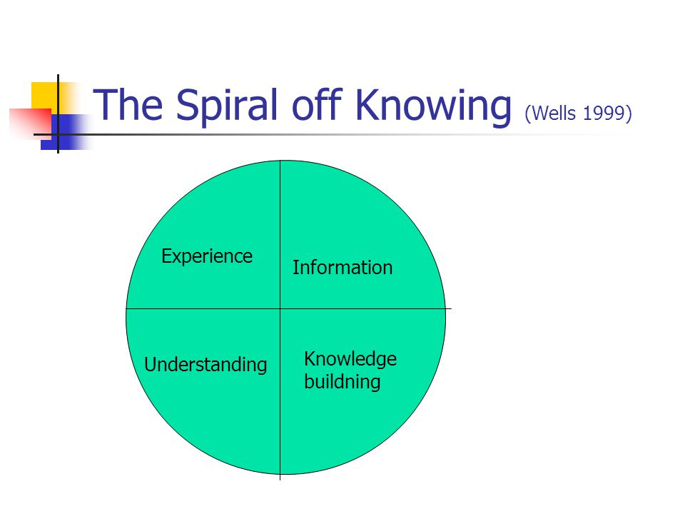 The Spiral off Knowing (Wells 1999)