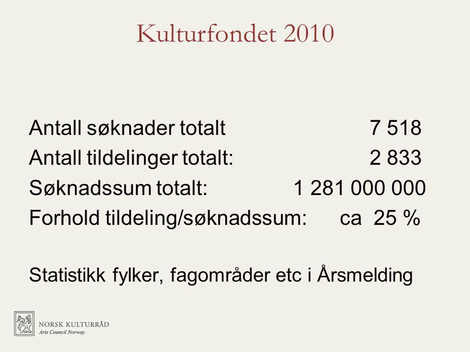 Kulturfondet 2010 Antall søknader totalt 7 518