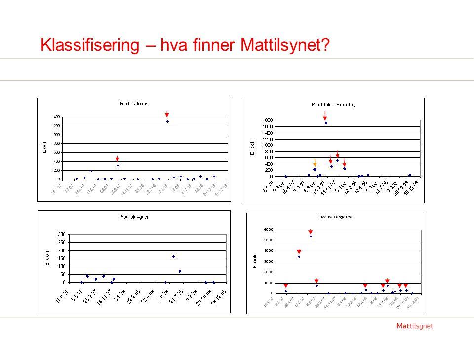 Klassifisering – hva finner Mattilsynet