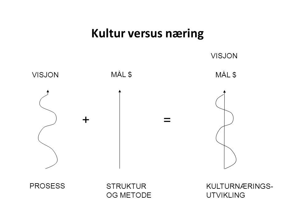 Kultur versus næring + = VISJON VISJON MÅL $ MÅL $ PROSESS
