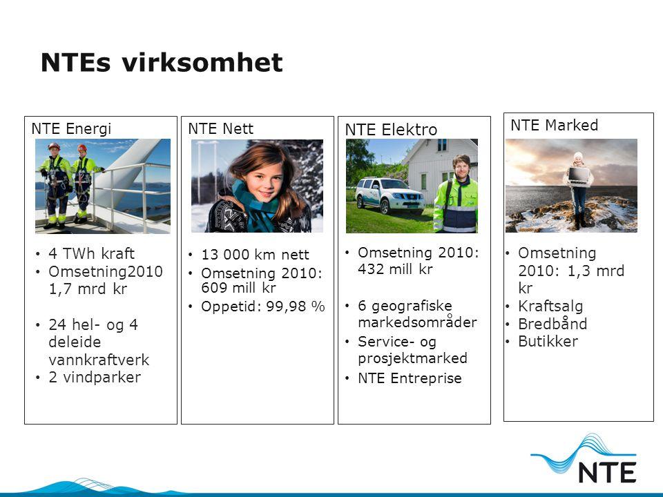NTEs virksomhet NTE Elektro NTE Energi NTE Nett NTE Marked 4 TWh kraft