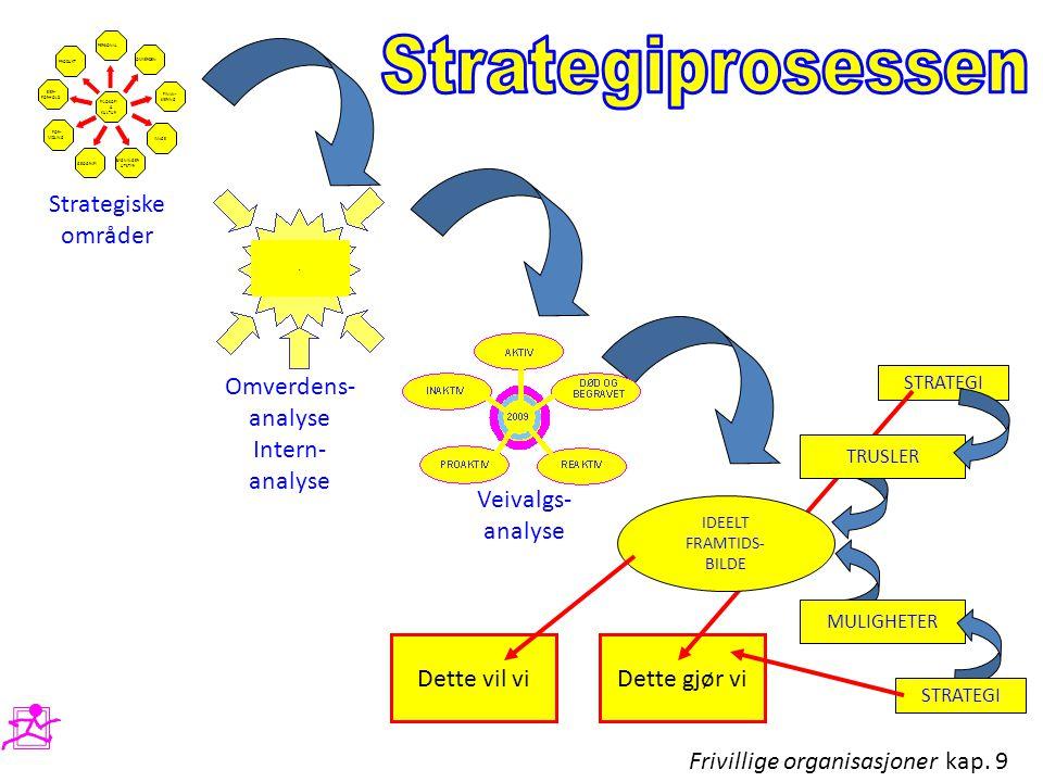 Strategiprosessen Strategiske områder Omverdens- analyse Intern-