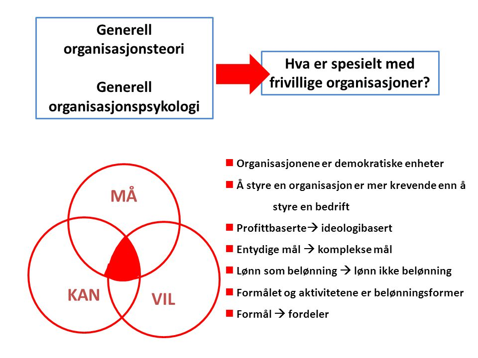 MÅ KAN VIL Generell organisasjonsteori Generell organisasjonspsykologi