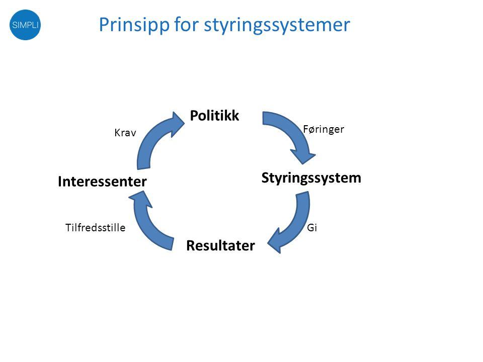 Prinsipp for styringssystemer