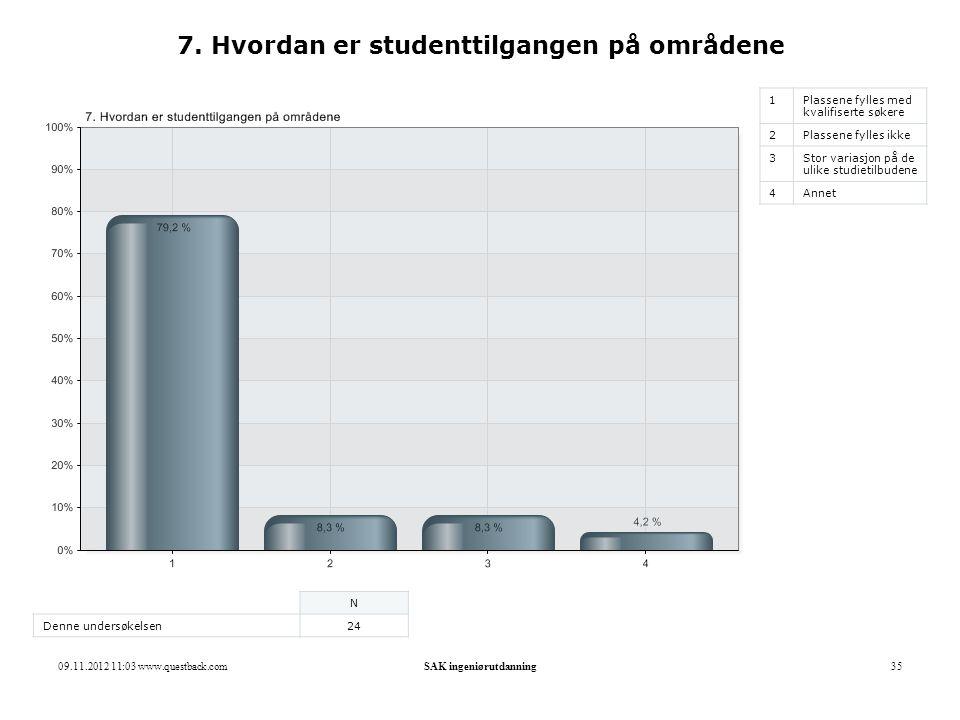 7. Hvordan er studenttilgangen på områdene