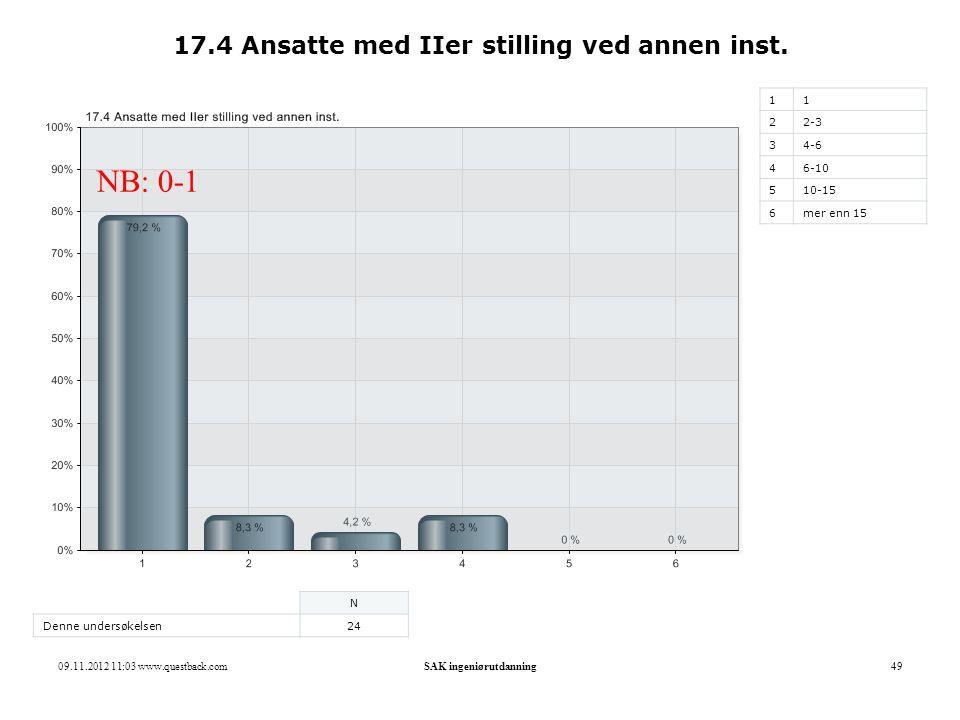 17.4 Ansatte med IIer stilling ved annen inst.