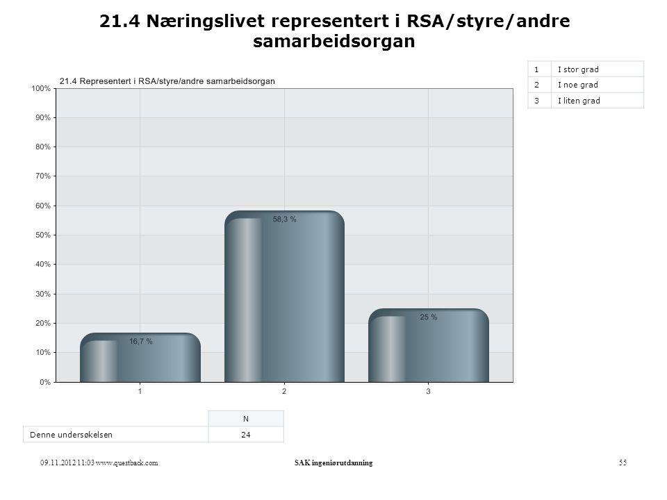 21.4 Næringslivet representert i RSA/styre/andre samarbeidsorgan