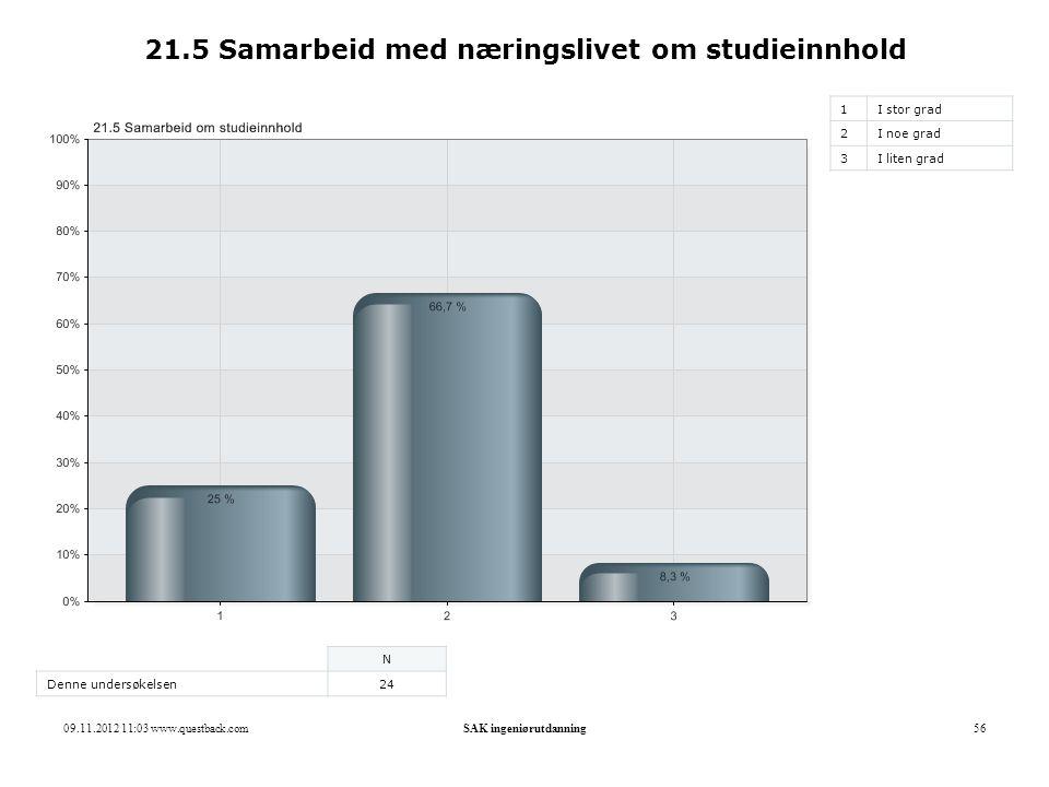21.5 Samarbeid med næringslivet om studieinnhold