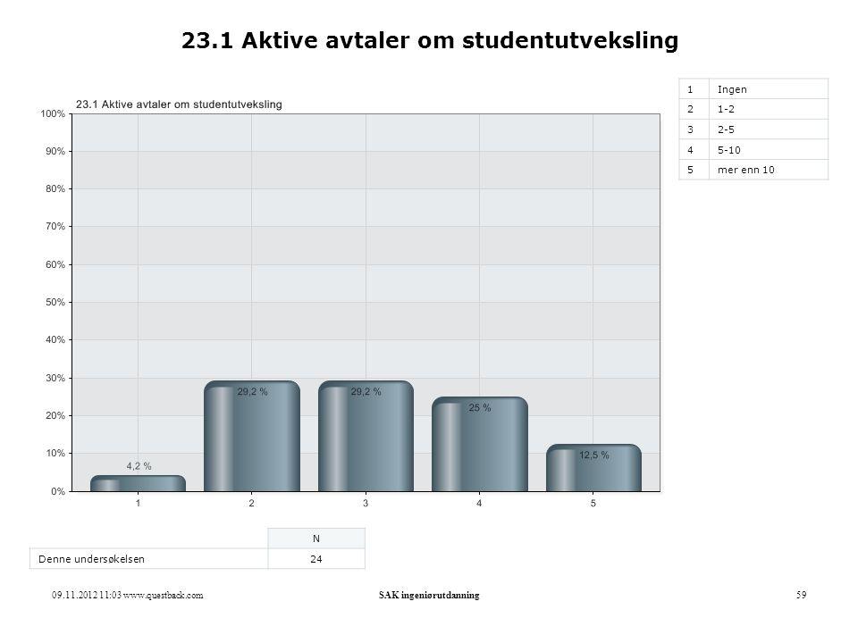 23.1 Aktive avtaler om studentutveksling