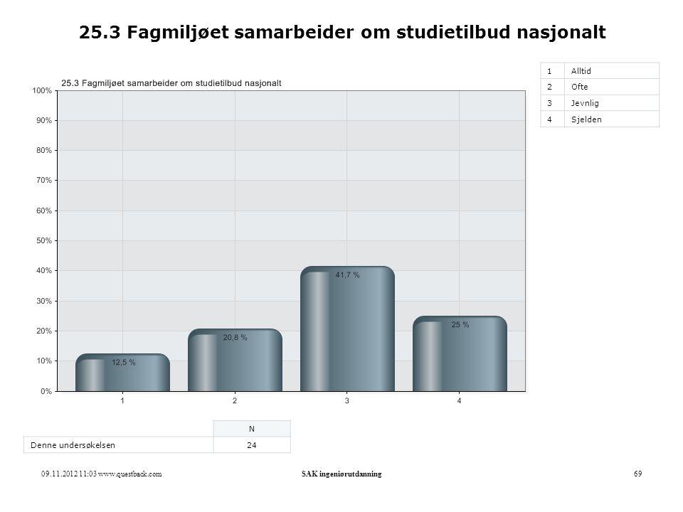 25.3 Fagmiljøet samarbeider om studietilbud nasjonalt