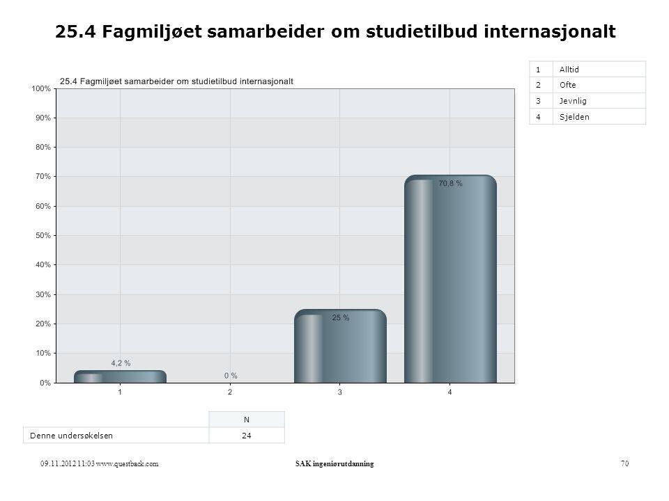 25.4 Fagmiljøet samarbeider om studietilbud internasjonalt