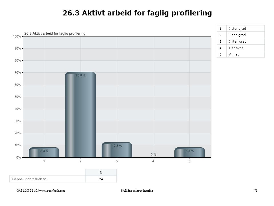 26.3 Aktivt arbeid for faglig profilering