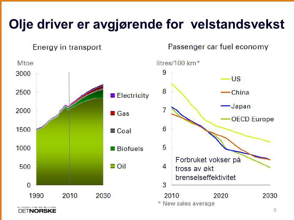Olje driver er avgjørende for velstandsvekst