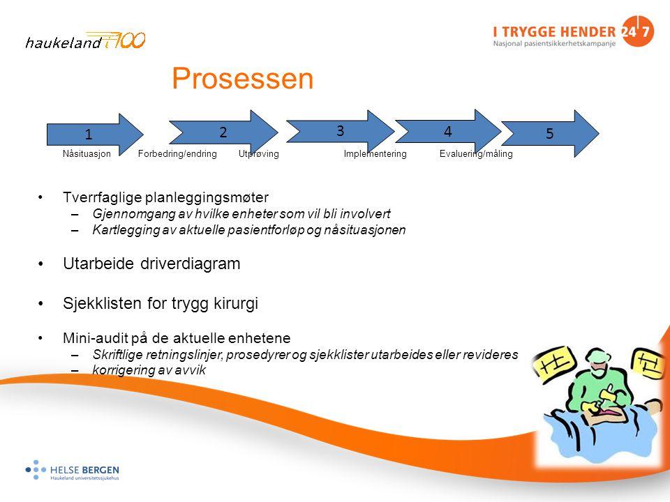 Prosessen Utarbeide driverdiagram Sjekklisten for trygg kirurgi 1 2 3
