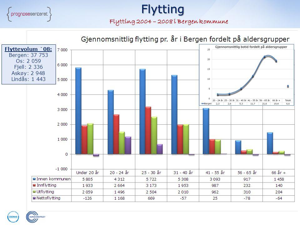 Flytting 2004 – 2008 i Bergen kommune