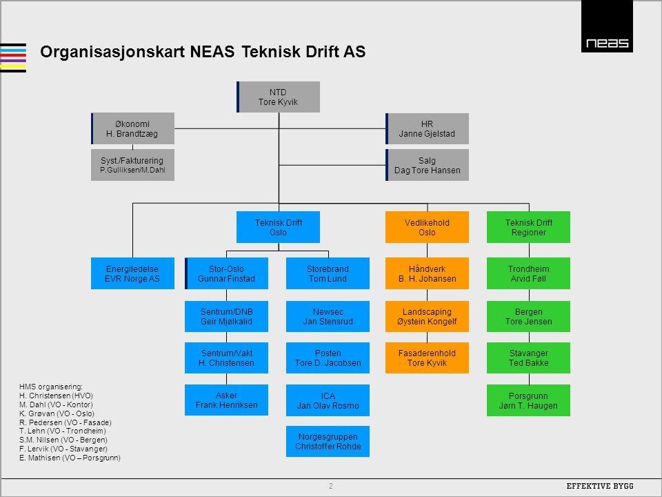 Organisasjonskart NEAS Teknisk Drift AS