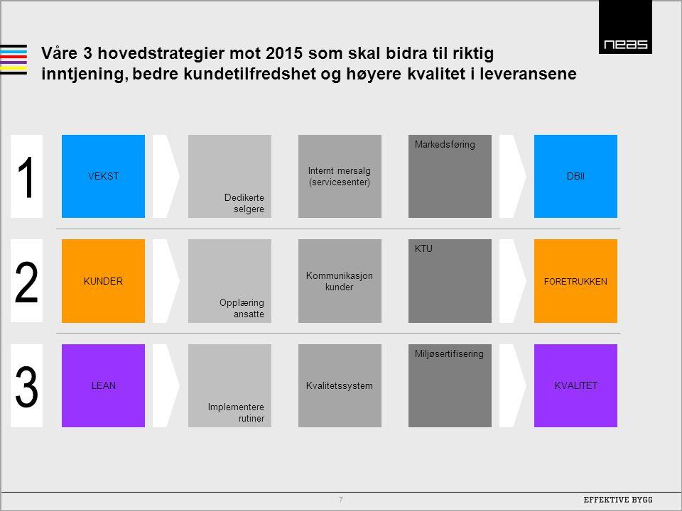 Våre 3 hovedstrategier mot 2015 som skal bidra til riktig inntjening, bedre kundetilfredshet og høyere kvalitet i leveransene
