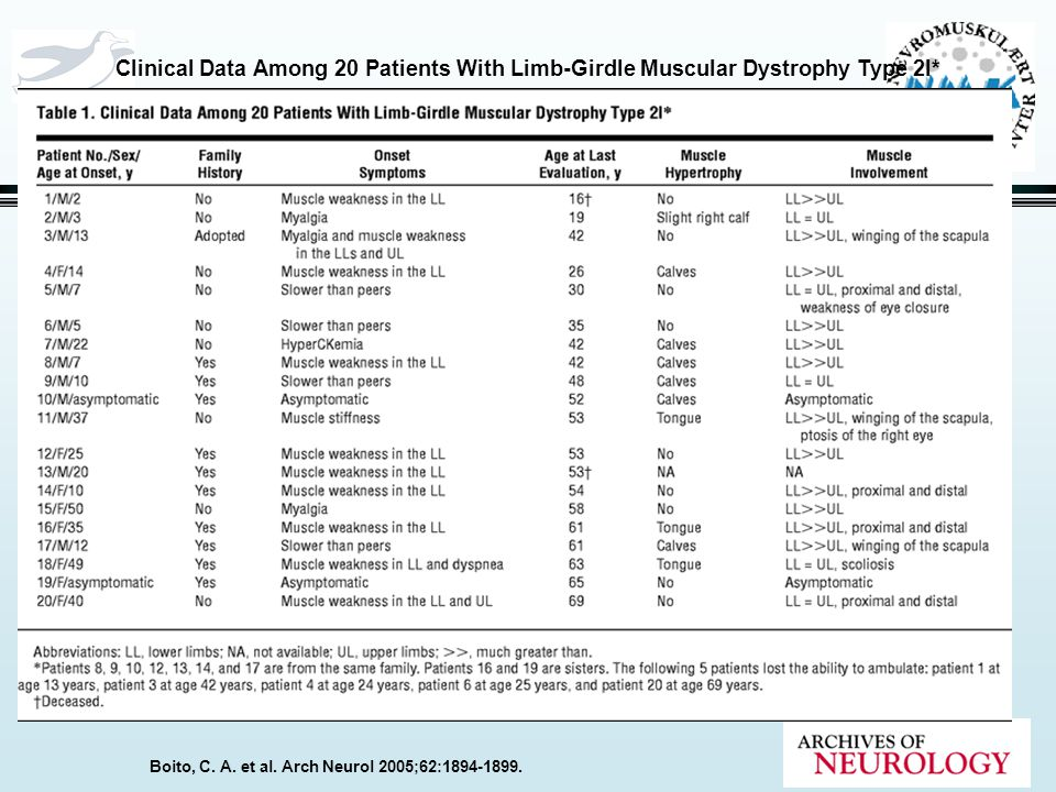 Clinical Data Among 20 Patients With Limb-Girdle Muscular Dystrophy Type 2I*