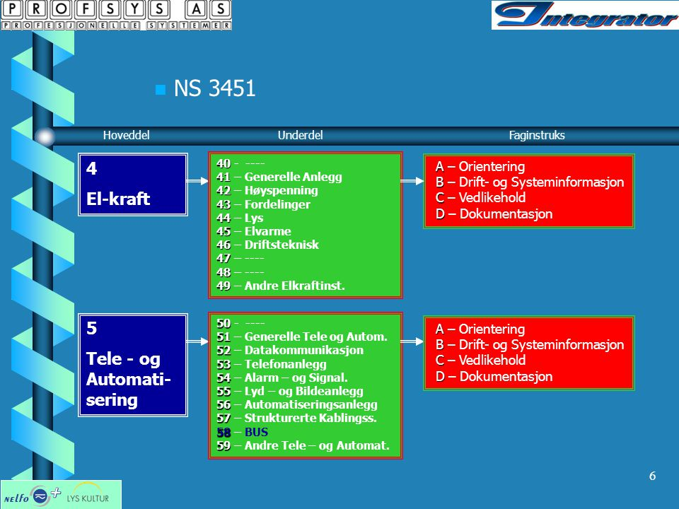 NS 3451 4 El-kraft 5 Tele - og Automati-sering A – Orientering