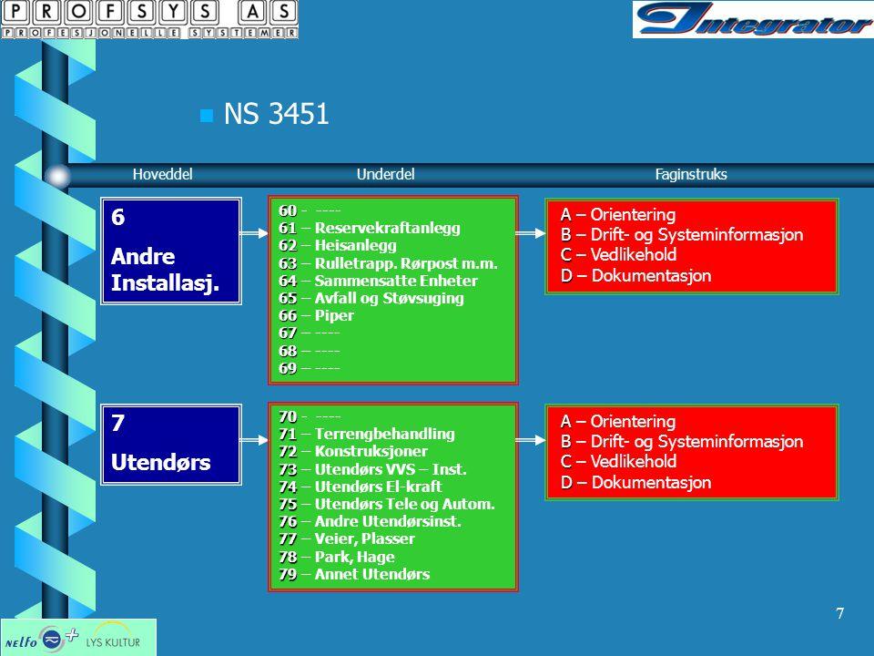 NS 3451 6 Andre Installasj. 7 Utendørs A – Orientering