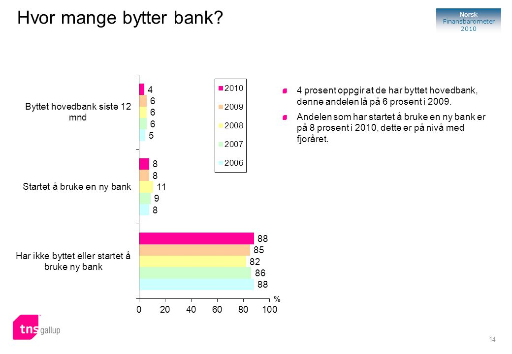 Hvor mange bytter bank 4 prosent oppgir at de har byttet hovedbank, denne andelen lå på 6 prosent i 2009.
