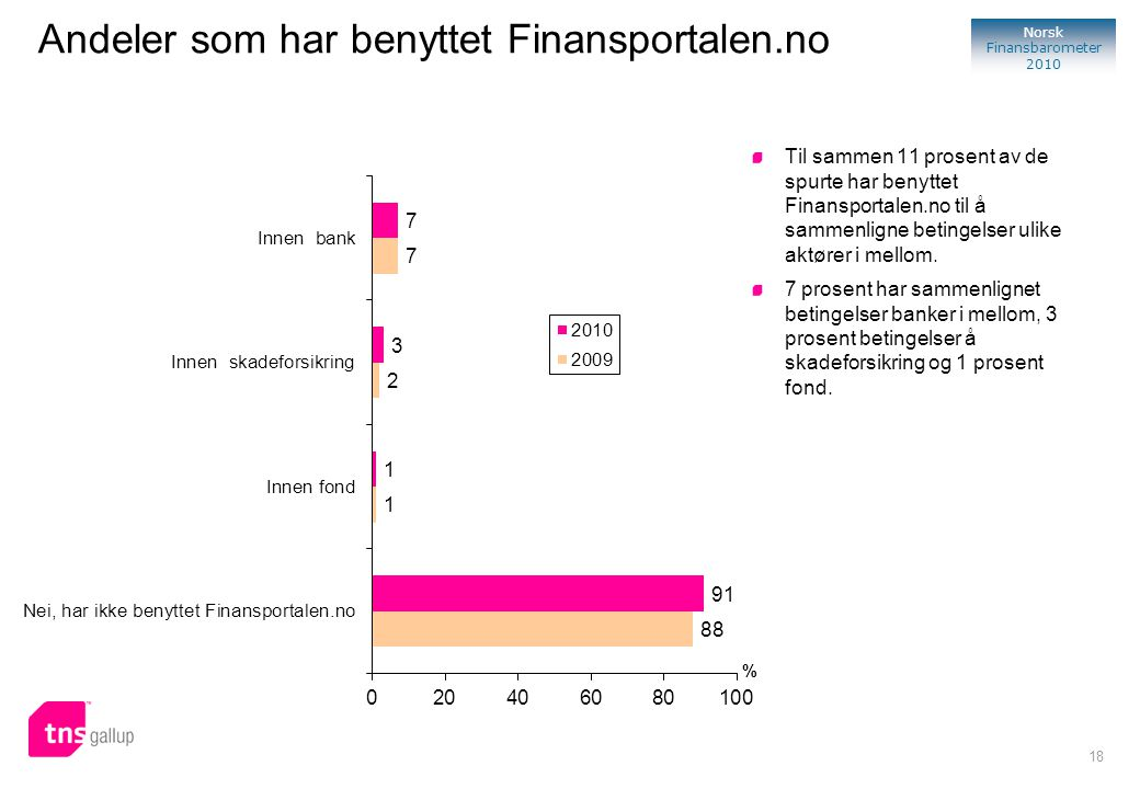 Andeler som har benyttet Finansportalen.no