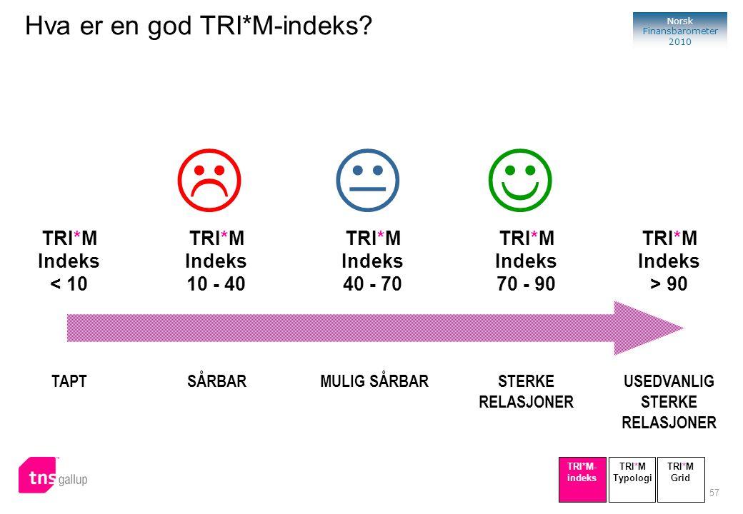    Hva er en god TRI*M-indeks TRI*M Indeks 10 - 40 < 10 70 - 90