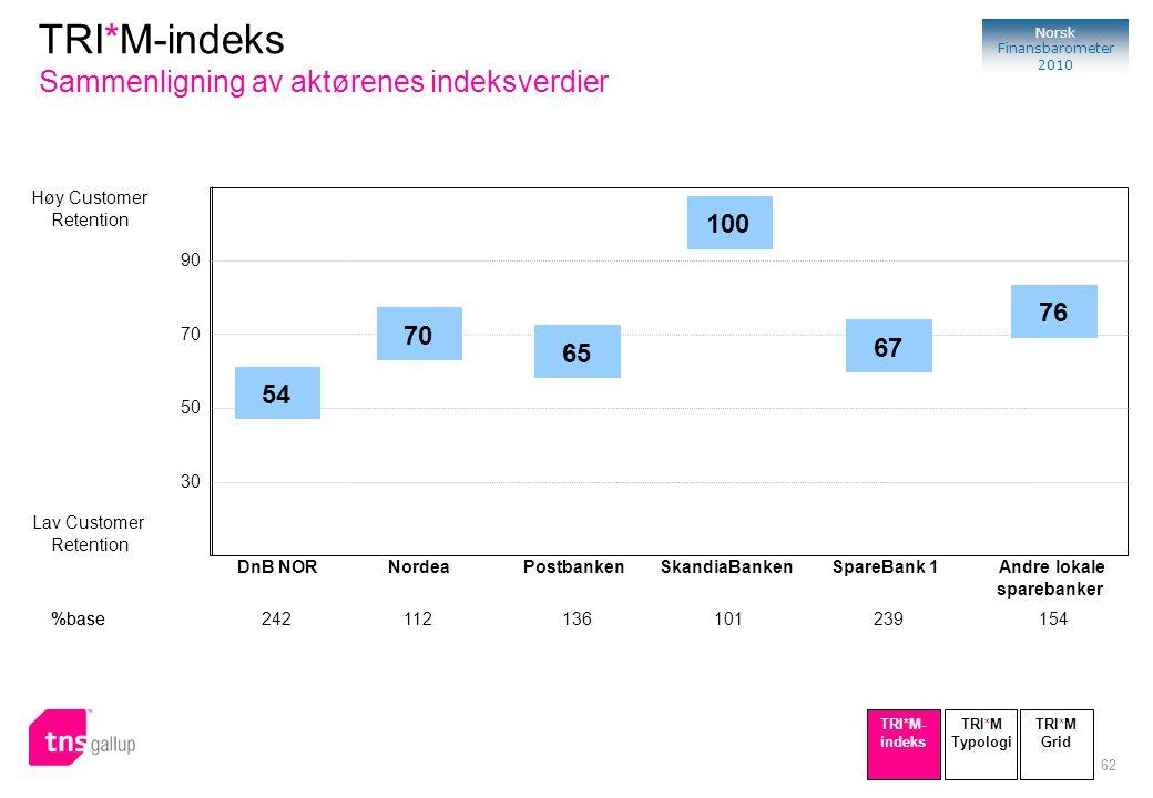 TRI*M-indeks Sammenligning av aktørenes indeksverdier