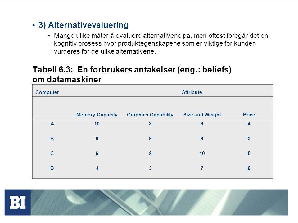 Tabell 6.3: En forbrukers antakelser (eng.: beliefs) om datamaskiner