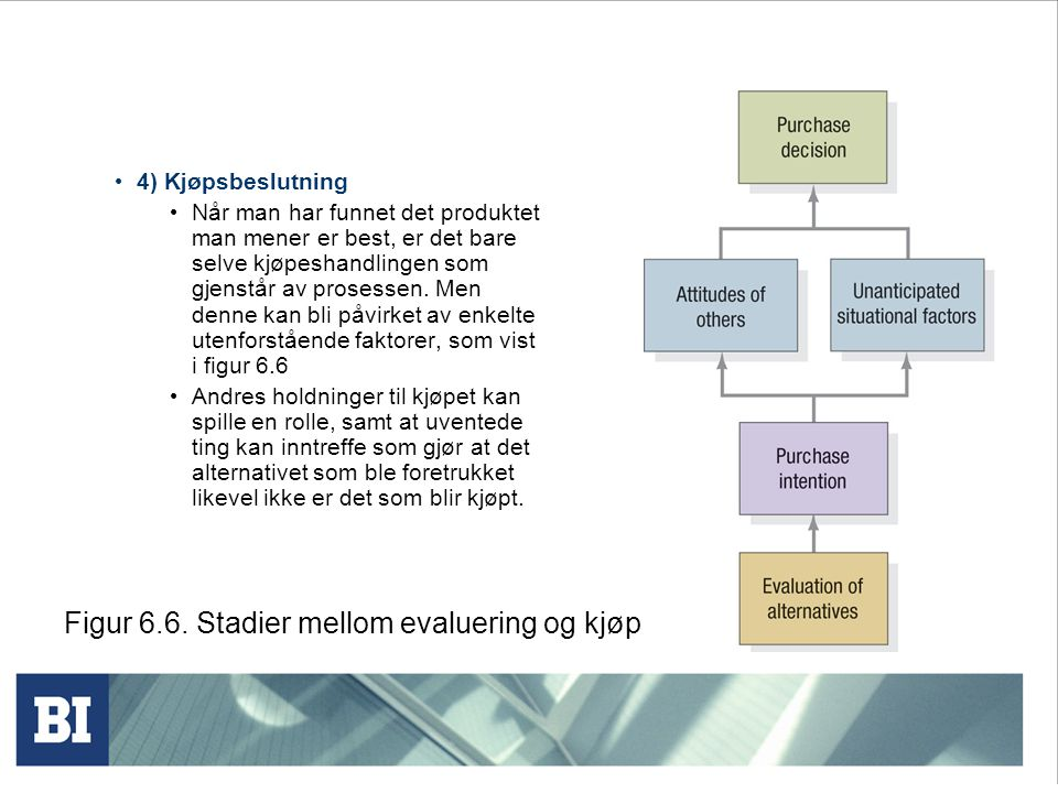 Figur 6.6. Stadier mellom evaluering og kjøp
