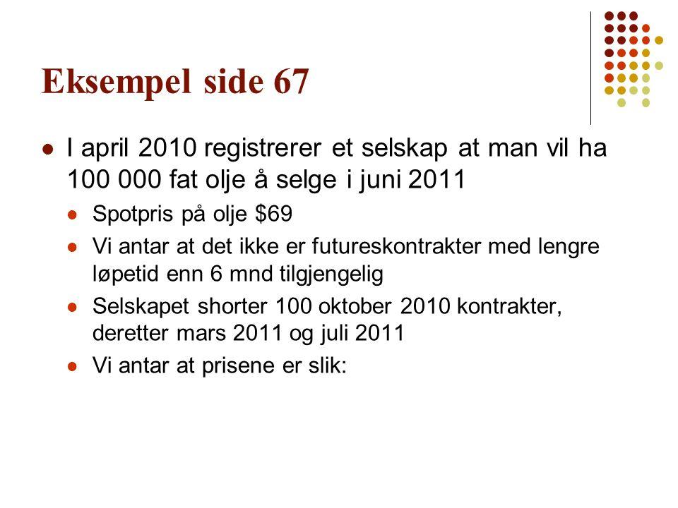 Eksempel side 67 I april 2010 registrerer et selskap at man vil ha 100 000 fat olje å selge i juni 2011.
