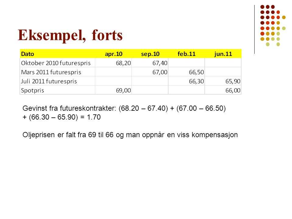 Eksempel, forts Gevinst fra futureskontrakter: (68.20 – 67.40) + (67.00 – 66.50) + (66.30 – 65.90) = 1.70.