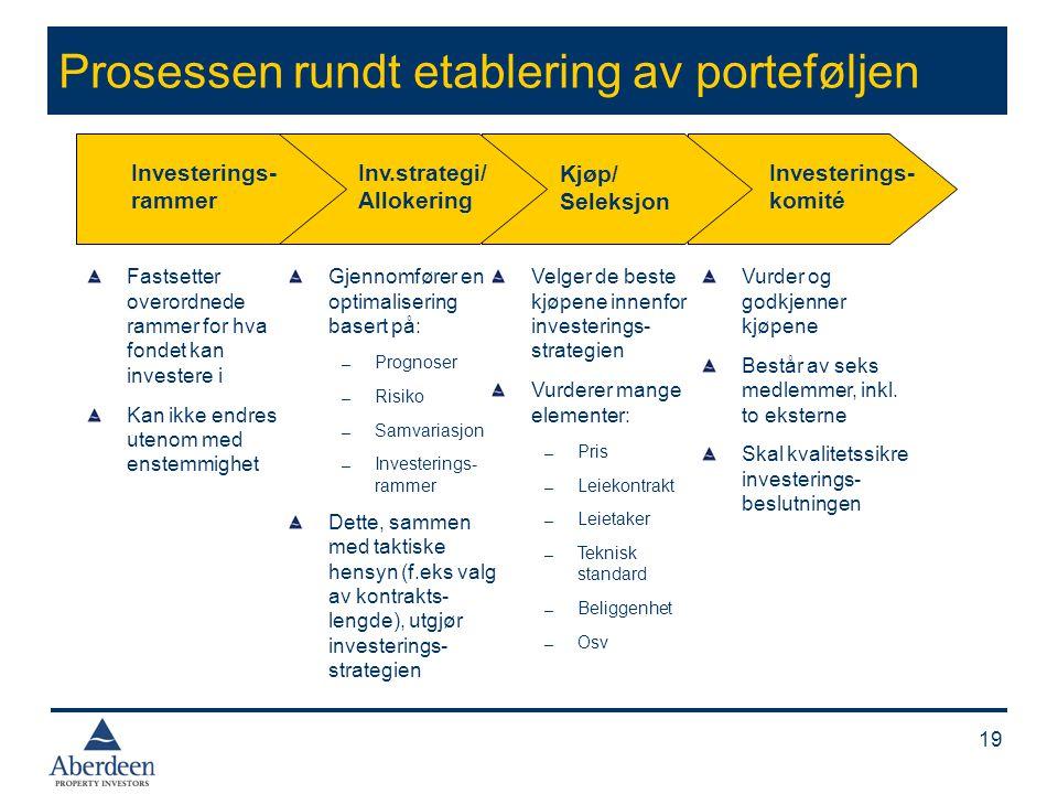 Investeringsrammer for fondet