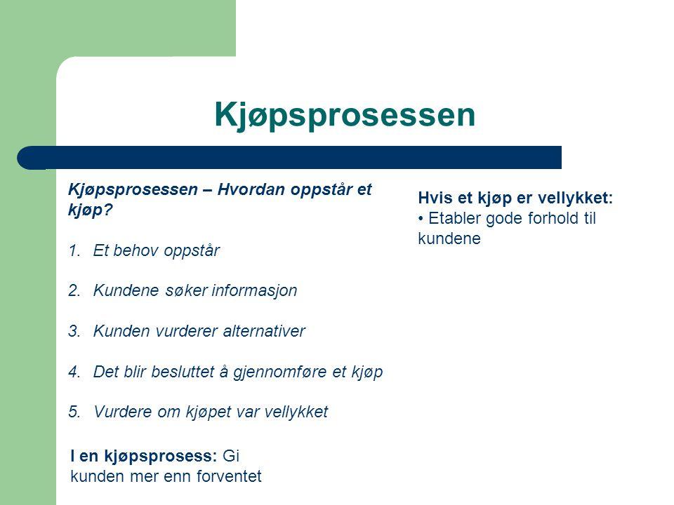 Kjøpsprosessen Kjøpsprosessen – Hvordan oppstår et kjøp