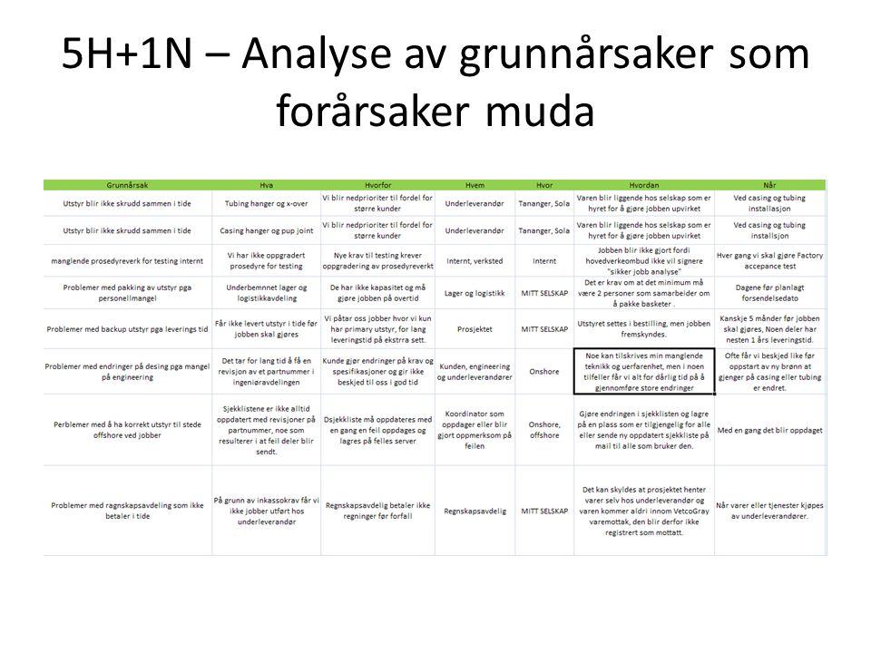 5H+1N – Analyse av grunnårsaker som forårsaker muda