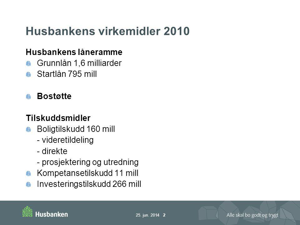 Husbankens virkemidler 2010