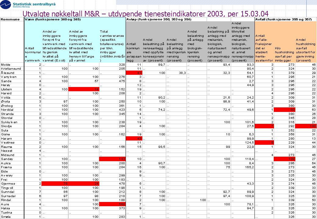 Utvalgte nøkkeltall M&R – utdypende tjenesteindikatorer 2003, per 15