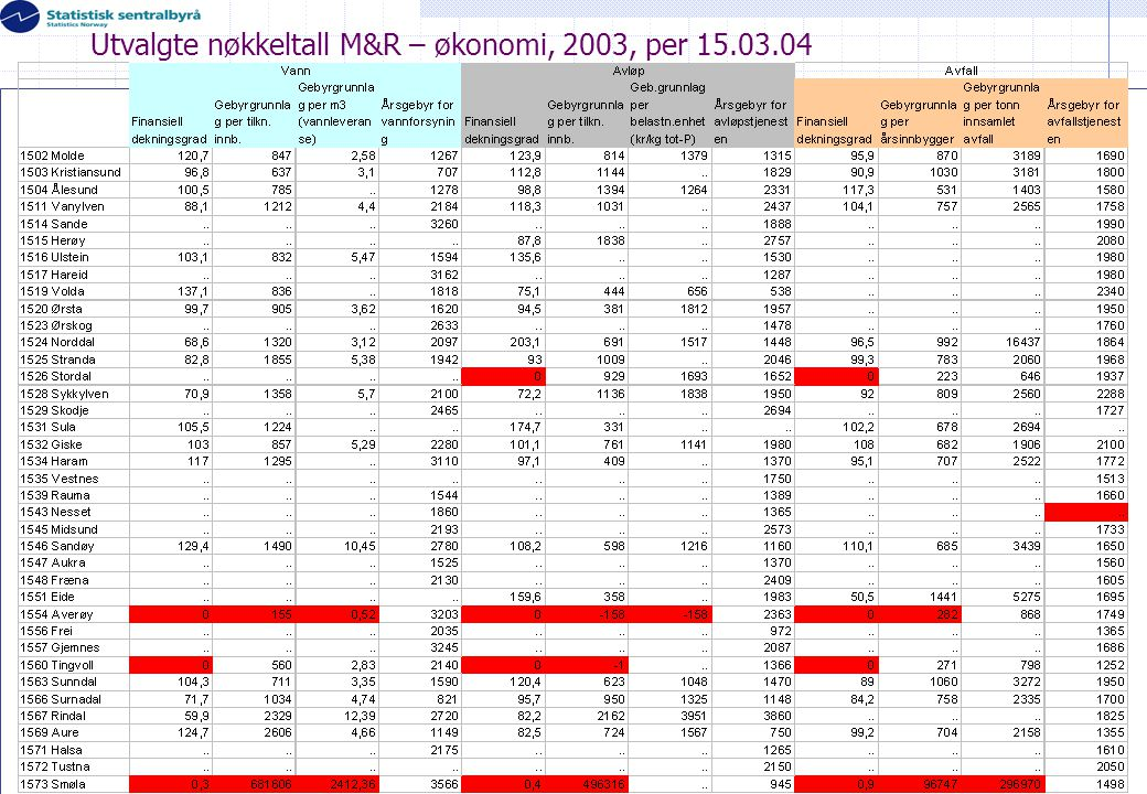 Utvalgte nøkkeltall M&R – økonomi, 2003, per 15.03.04