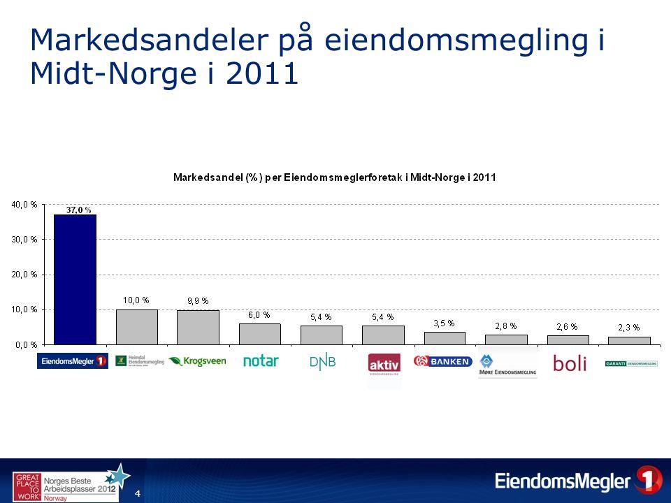 Markedsandeler på eiendomsmegling i Midt-Norge i 2011