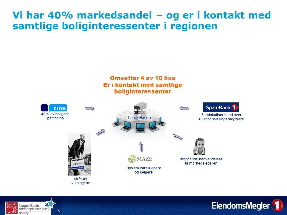 Vi har 40% markedsandel – og er i kontakt med samtlige boliginteressenter i regionen