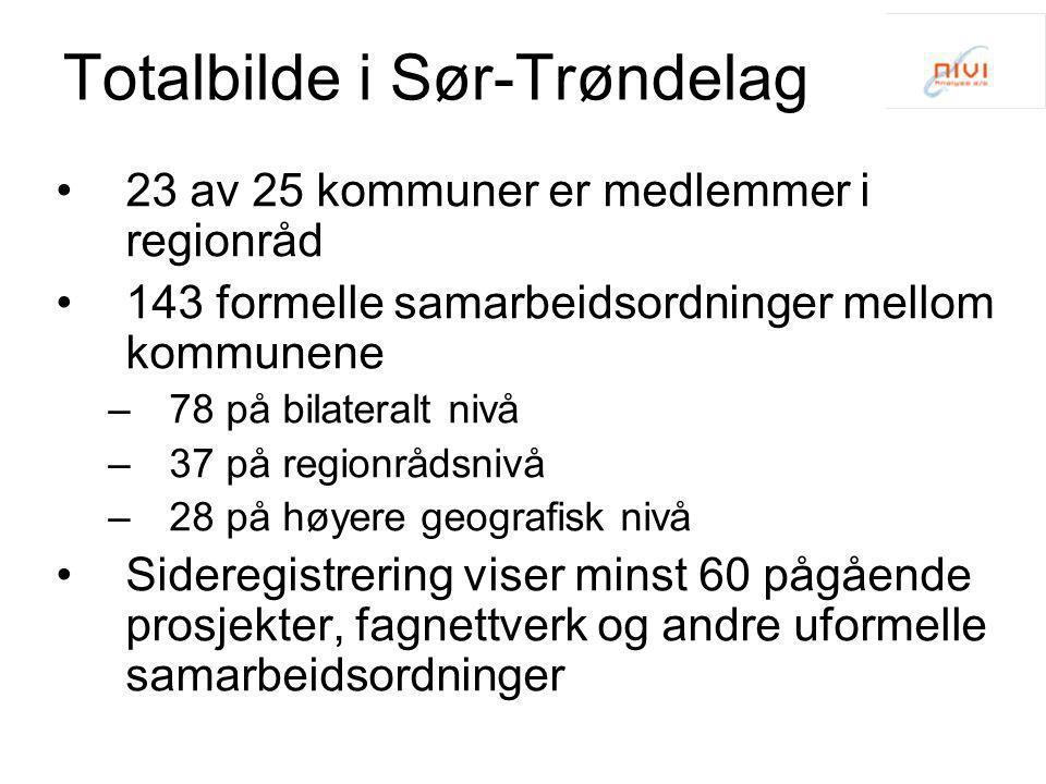 Totalbilde i Sør-Trøndelag